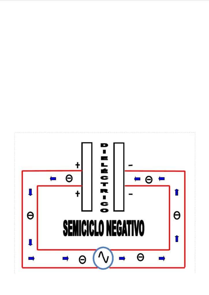 Dirección de los electrones en un condensador durante el semiciclo negativo