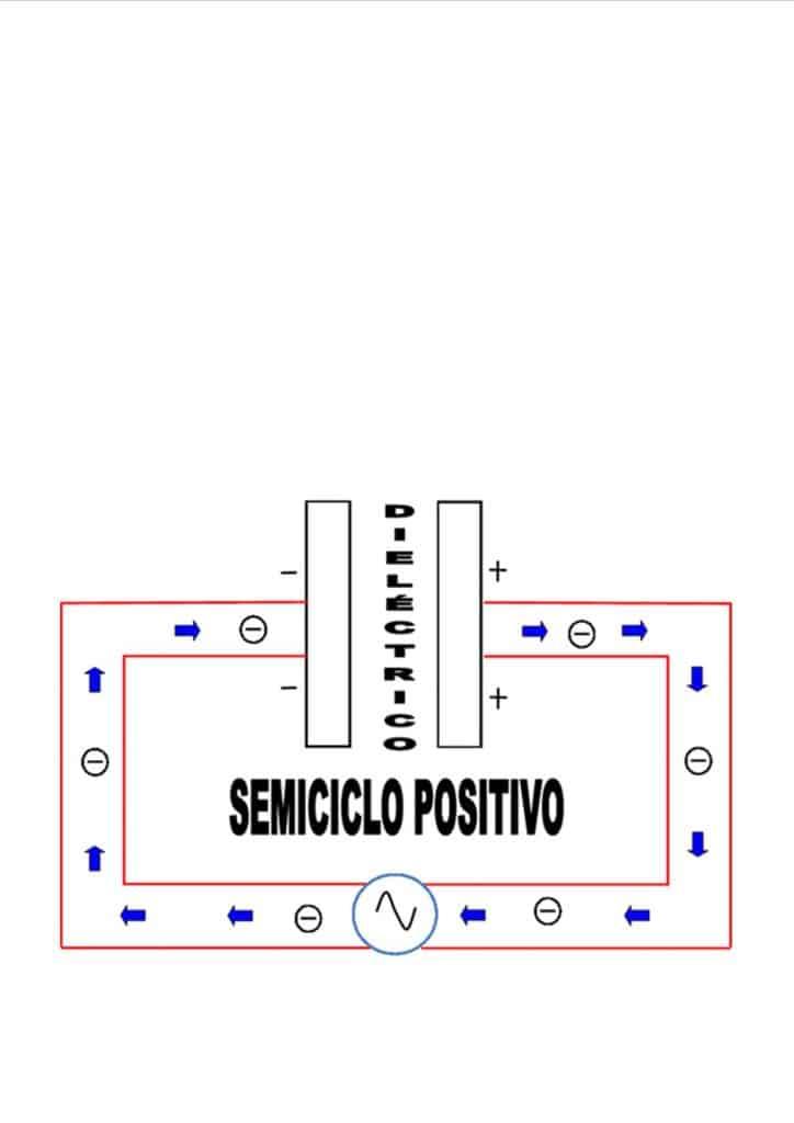 Dirección de los electrones en un condensador durante el semiciclo positívo