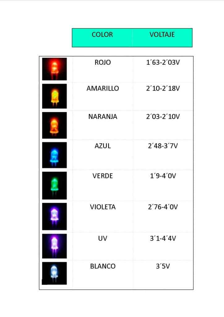 Tensiones de uso según color Led