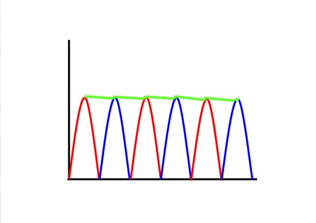 señal semi filtrada puente de diodos