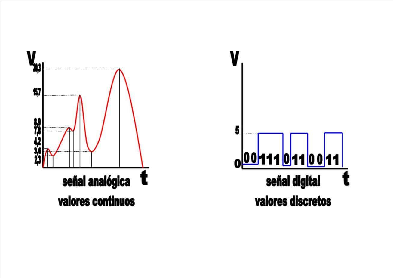 señal analógica vs digital